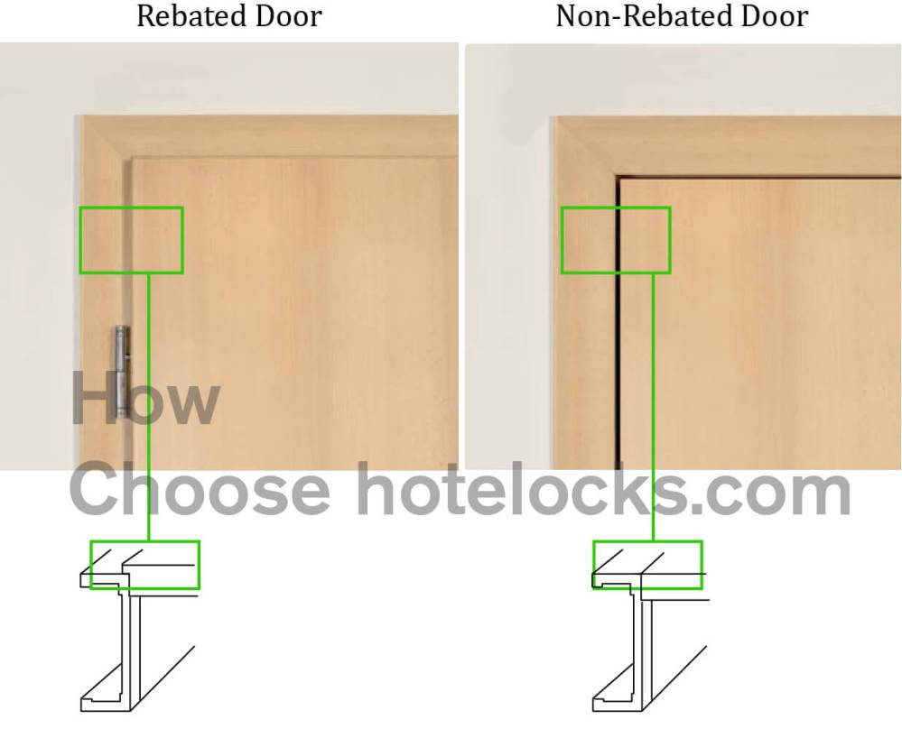 medium resolution of select a proper lock mortise for your hotel doors