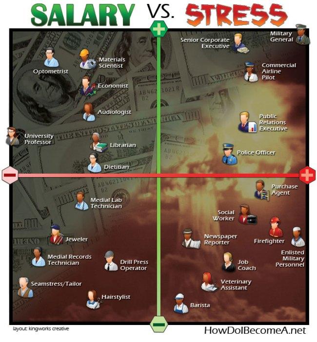 Salary Vs. Stress