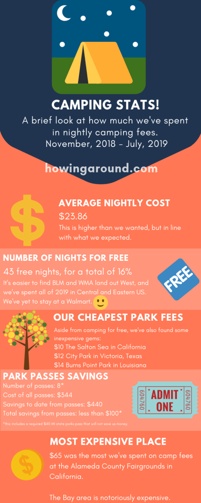 Camping statistics from the last 9 months: how much we've spent on average, and how many nights we've stayed for free.