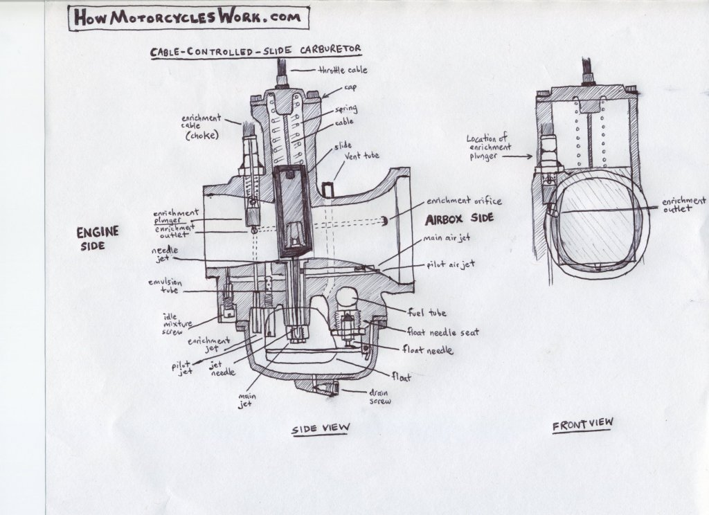 Ktm Carburetor Diagram, Ktm, Free Engine Image For User