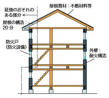 (2) 準耐火建築物