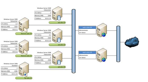 Tutorial How To Build Basic Diagram In Microsoft Visio 2013