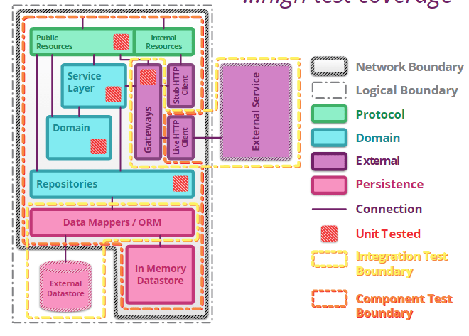 high-test-coverage-microservices