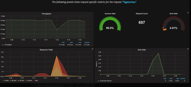grafana-load-testing-dashboard
