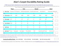 Carpet Specifications Explained
