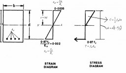 Stress Strain Diagram For mild Steel and Concrete and copper