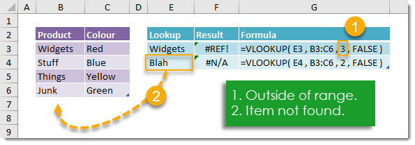 The-Ultimate-Guide-To-VLOOKUP-Errors The Ultimate Guide To VLOOKUP