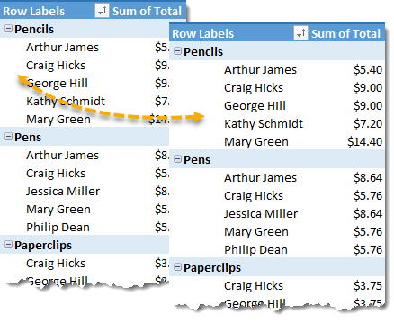Compact-Form-Pivot-Table-with-Increased-Indent 101 Advanced Pivot Table Tips And Tricks You Need To Know