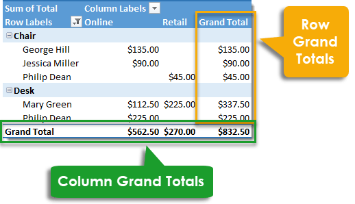 Pivot-Table-Grand-Totals 101 Advanced Pivot Table Tips And Tricks You Need To Know