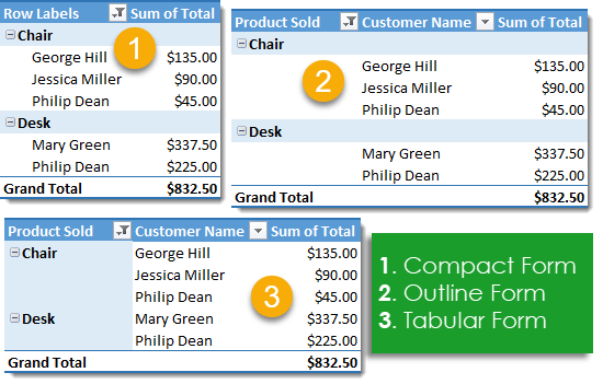 Report-Layout-Options 101 Advanced Pivot Table Tips And Tricks You Need To Know