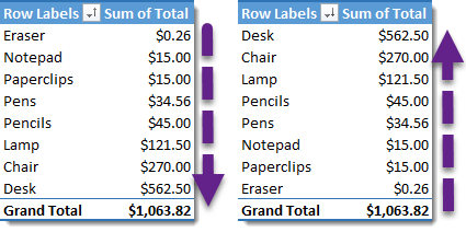 Sort-Ascending-or-Descending-by-Value 101 Advanced Pivot Table Tips And Tricks You Need To Know