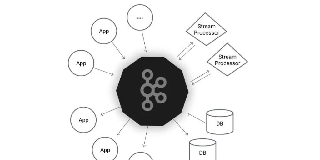 How to Install Apache Kafka Distributed Streaming Platform