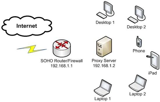 Web Filtering On Squid Proxy
