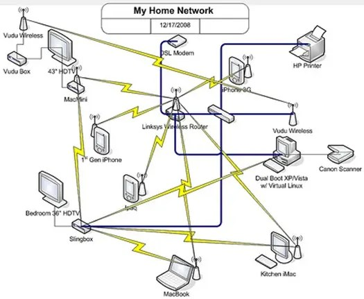 How To Plan Organize And Map Out Your Home Network
