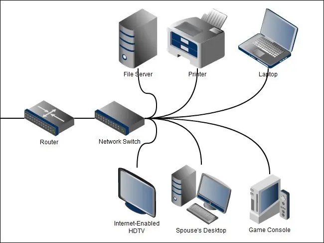 home media server wiring diagram state transition testing example understanding routers switches and network hardware 2011 11 29 132204
