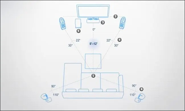 5 1 home theater circuit diagram spal electric fan wiring sound system hook up on surround speaker placement how to place your speakers maximize experience
