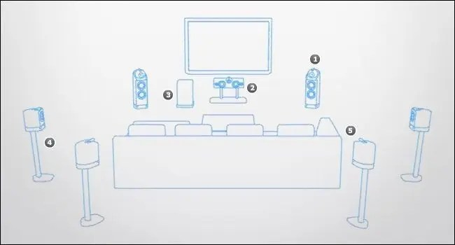 home theatre system wiring diagram application visio example how to place your speakers maximize theater experience 2013 02 13 120020