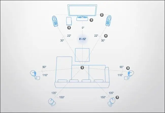 Sound Bar And Subwoofer Wiring Diagram How To Place Your Speakers To Maximize Your Home Theater