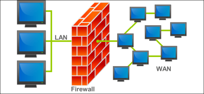 what does a firewall