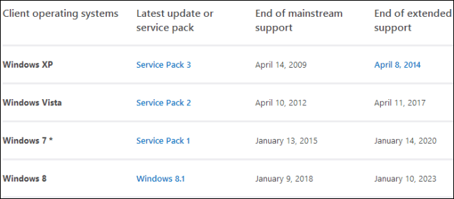 Windows XP End of Support is on April 8th, 2014: Why