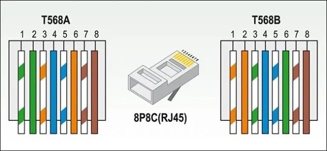 types of wiring sequences