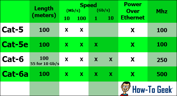 wiring diagram for cat6 cable jeep yj 1995 not all ethernet cables are equal: you can get faster lan speeds by upgrading