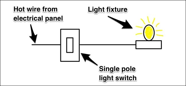 power at light wiring diagram how to design a network three way switches work in traditional setup with single fixture and switch you have hot wire coming from the electrical panel that supplies