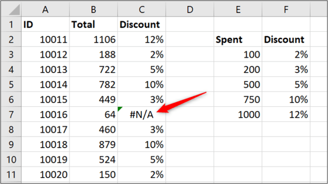 A range lookup with a mistake