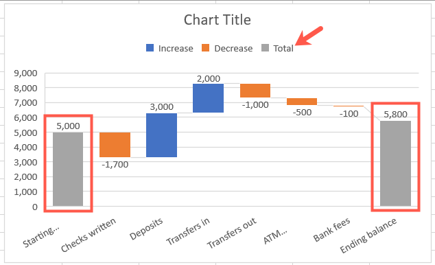 Example of a waterfall chart with proper totals