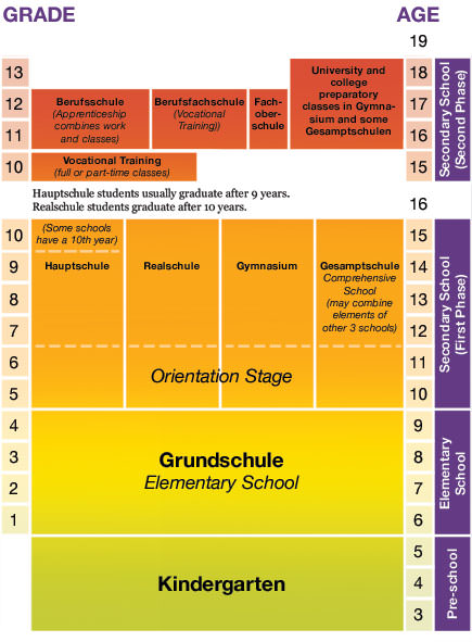 https://i0.wp.com/www.howtogermany.com/images/school_chart.jpg