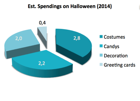 Est. spendings Halloween in 2014