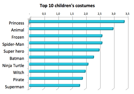 Top children costumes Halloween
