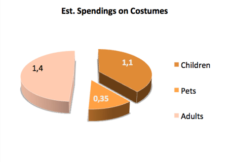Est. Spendings on Costumes Halloween in 2014