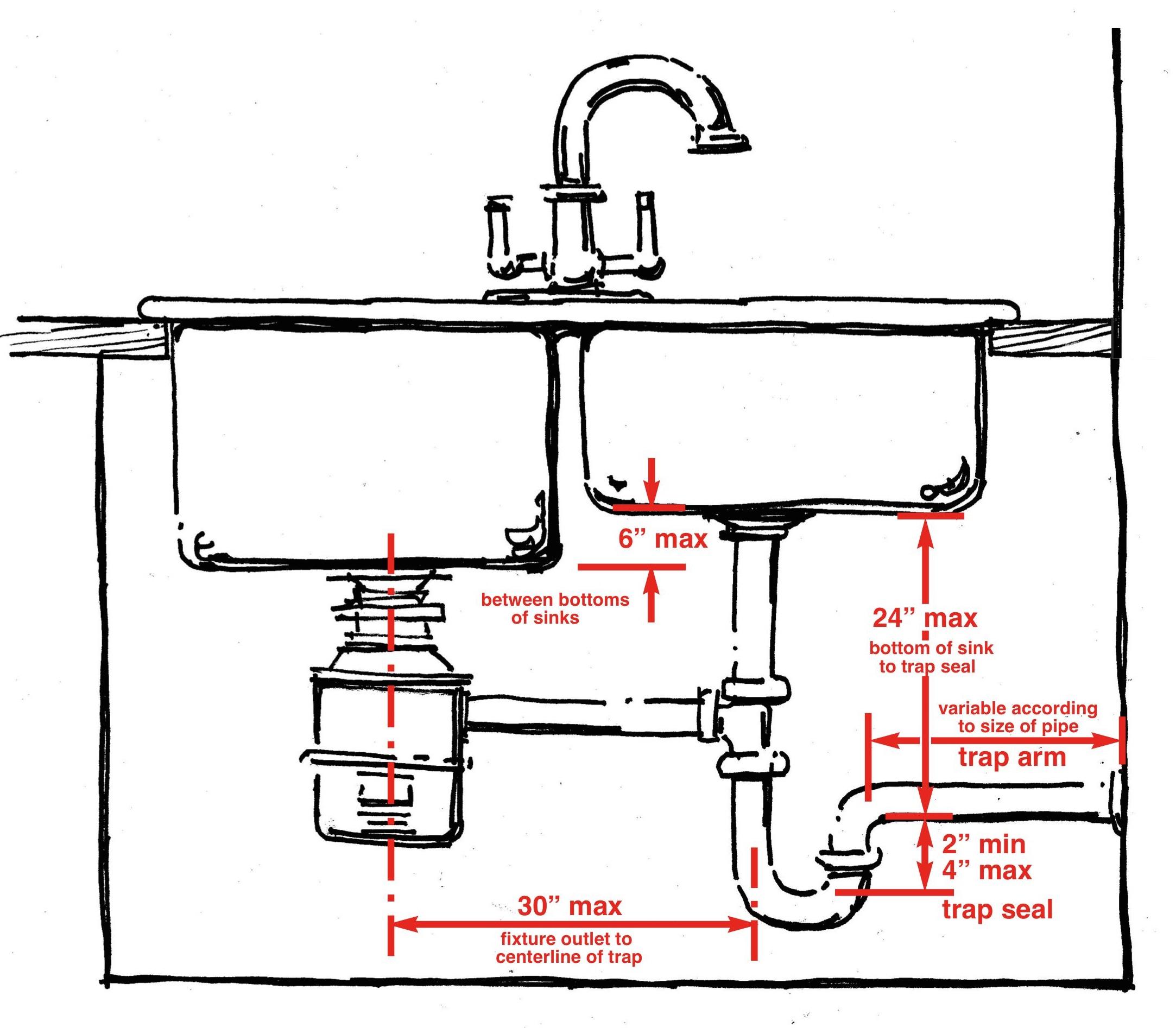 kitchen sink drain pipe size