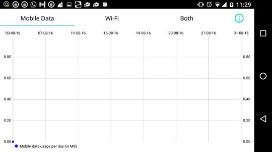 Data usage monitor for Android