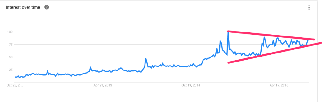matcha search trend