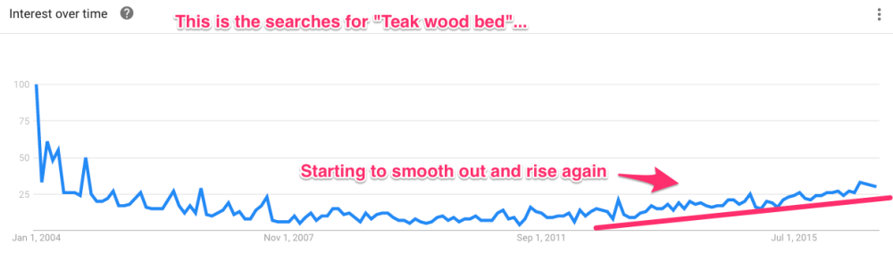 teak wood bed google trends