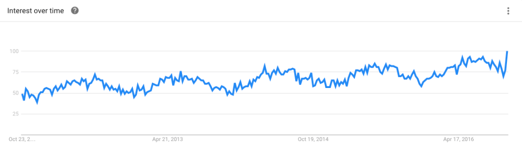 teak wood google trends