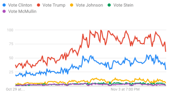 voting trends in the USA for president
