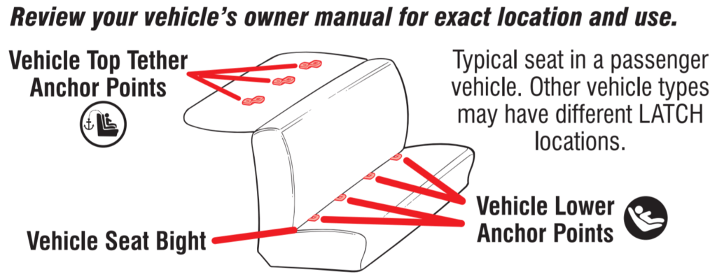 LATCH or Seat Belt NOT Both – How-To-SAFETY Car Seat ...