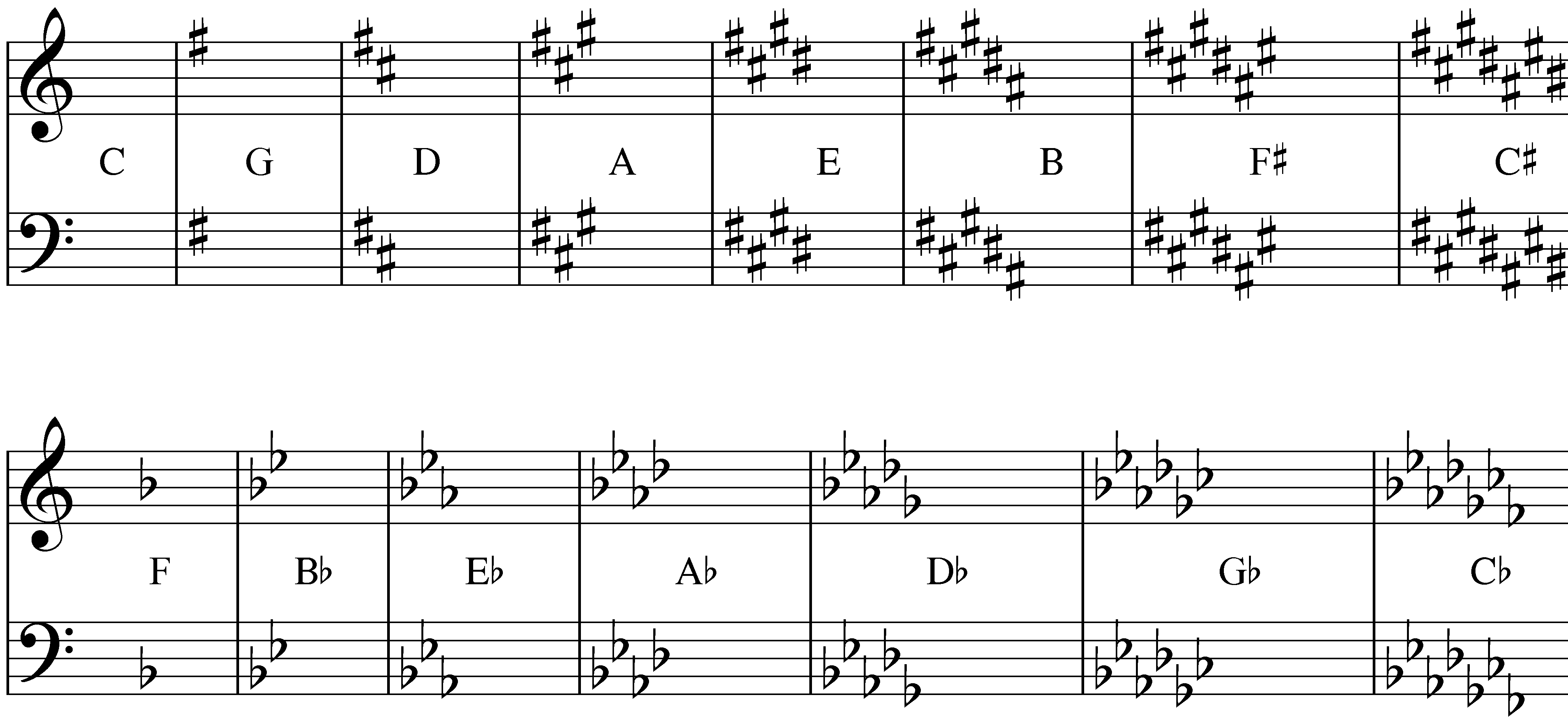 Easy Guide To Learning Key Signatures