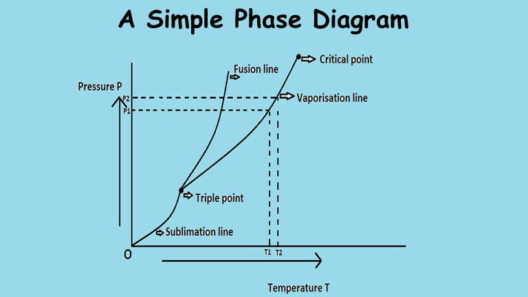simple phase change diagram 1998 jeep grand cherokee infinity stereo wiring latent heat definition examples unit formula a is graph between temperature t and pressure p in equilibrium state of any two phases substance