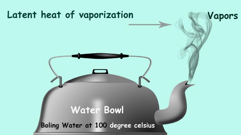 Latent Heat definition, Examples, Unit, latent heat formula