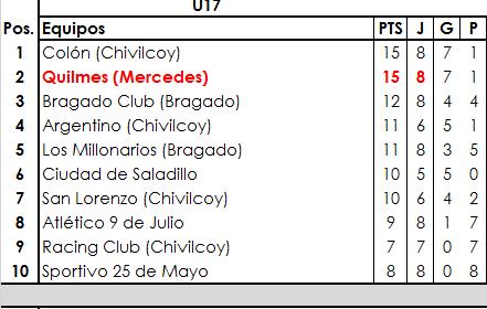 Quilmes se quedó con todo ante 25 de Mayo