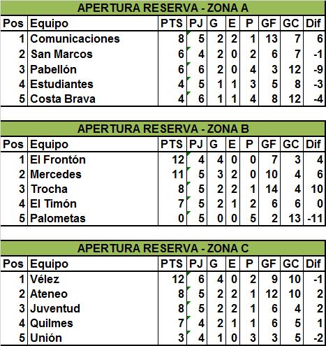 goles-reserva