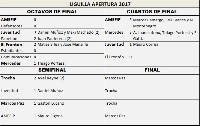 Marcos Paz y Trocha son los finalistas del Apertura de Primera División