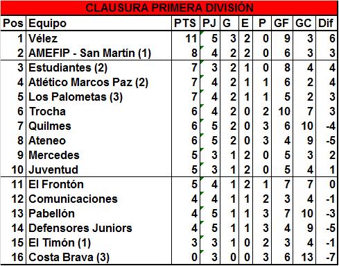 Vélez goleó a Comunicaciones y sigue en lo más alto del Clausura
