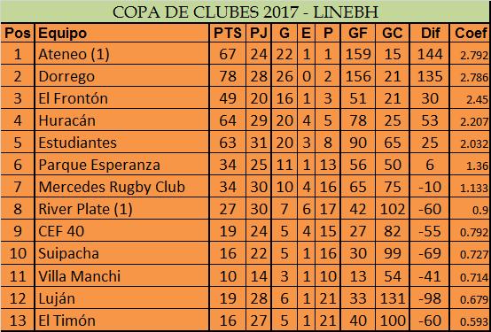 Ateneo y Estudiantes golearon a Suipacha y Luján por la LINEBH