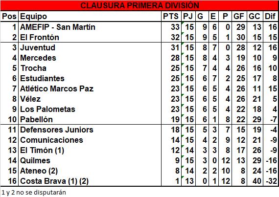 AMEFIP – San Martín y El Frontón clasificaron directo a semifinales en Primera