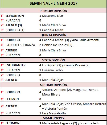 Ateneo clasificó a cuatro finales sobre cinco posibles